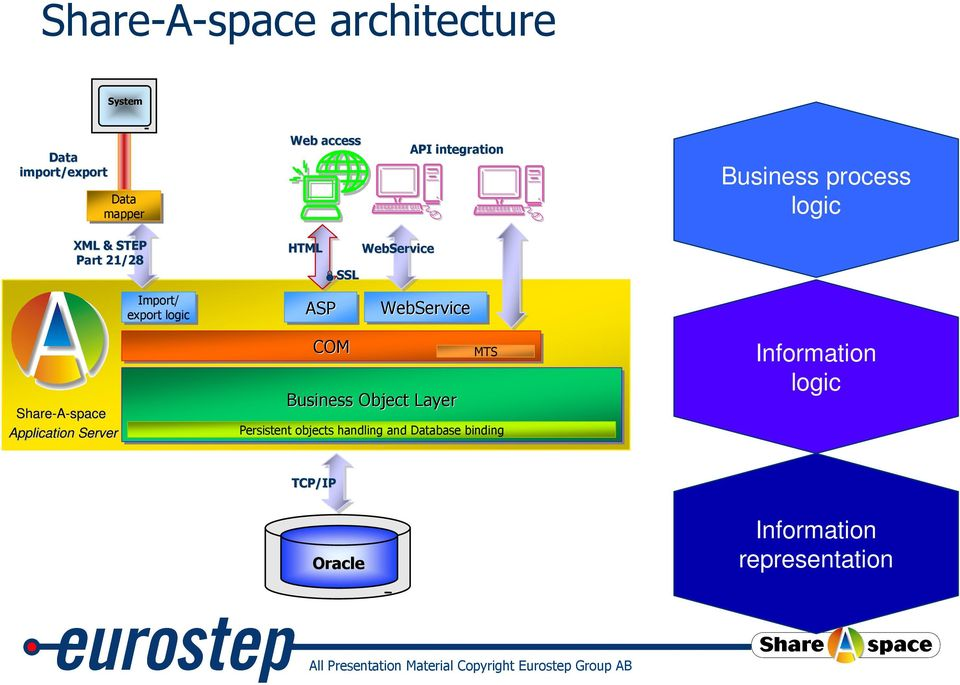 export logic ASP WebService Share-A-space Application Server COM Business Object Layer MTS