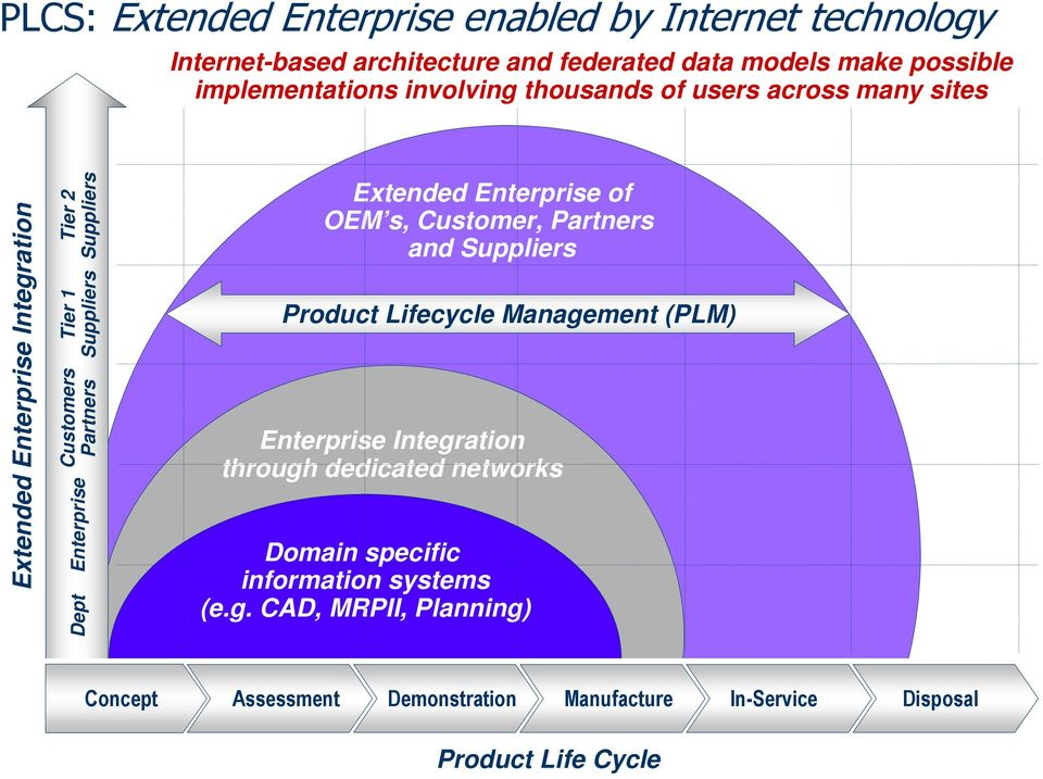Partners Extended Enterprise of OEM s, Customer, Partners and Suppliers Product Lifecycle Management (PLM) Enterprise Integration through