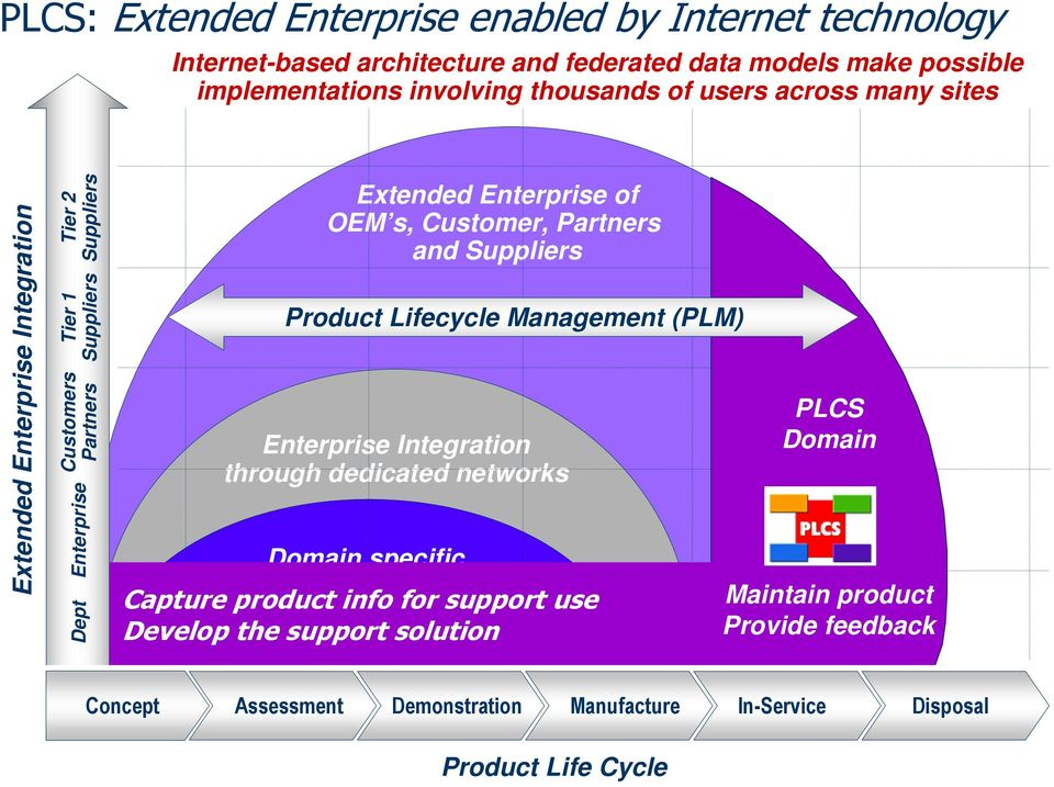 Suppliers Product Lifecycle Manage