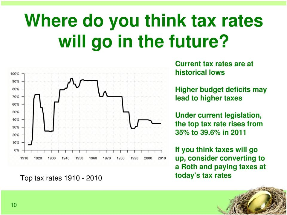 taxes Under current legislation, the top tax rate rises from 35% to 39.
