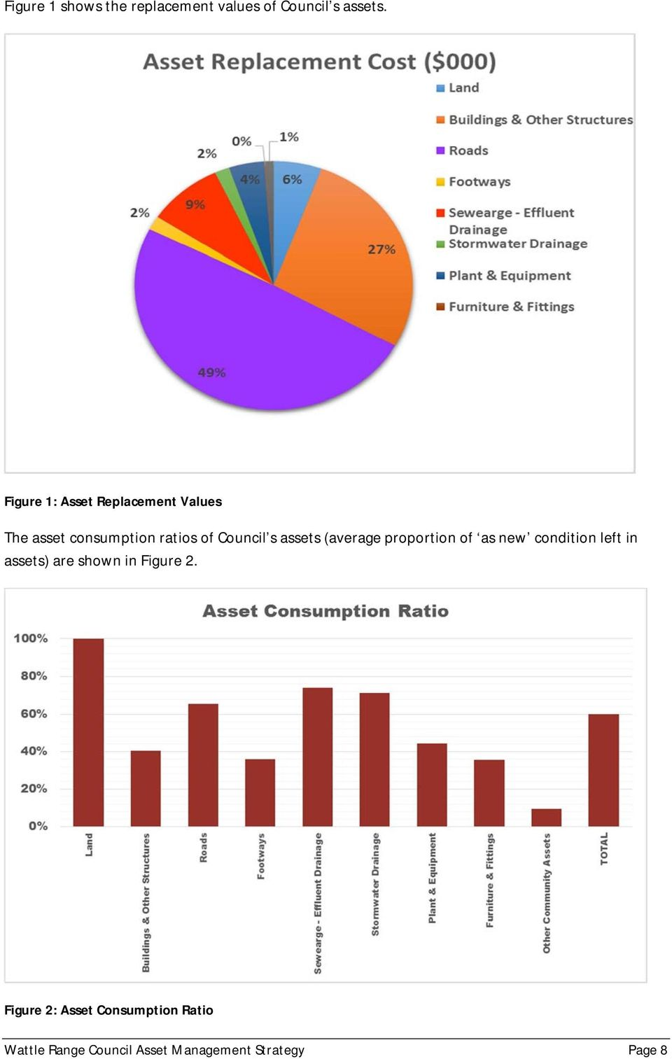 assets (average proportion of as new condition left in assets) are shown in