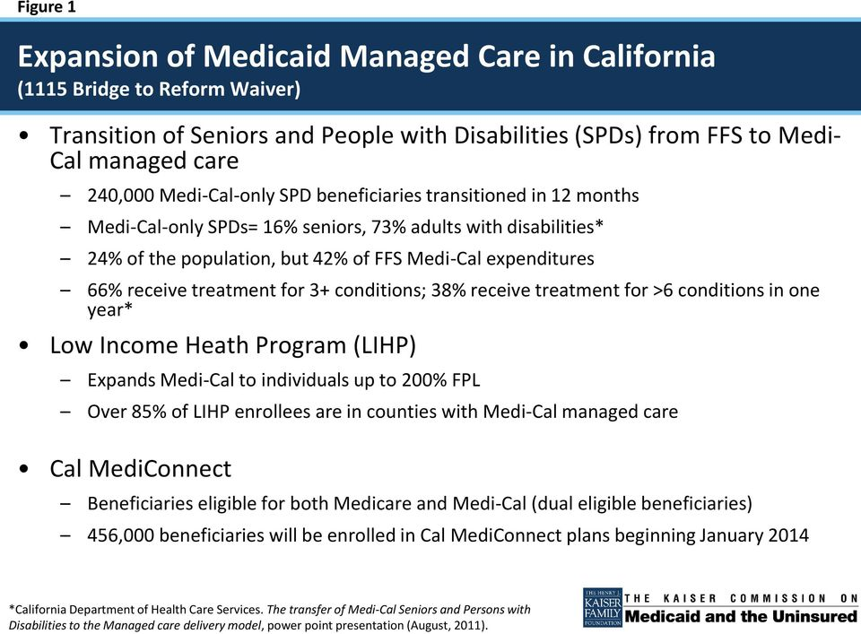 treatment for 3+ conditions; 38% receive treatment for >6 conditions in one year* Low Income Heath Program (LIHP) Expands Medi-Cal to individuals up to 200% FPL Over 85% of LIHP enrollees are in
