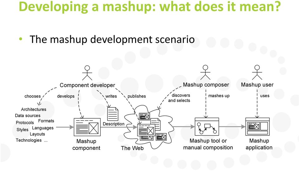 develops writes publishes discovers mashes up uses and selects Architectures Data sources