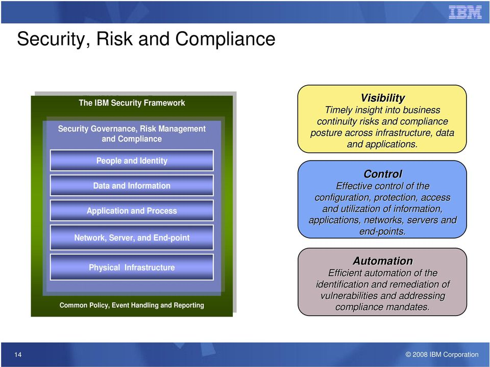 Timely insight into business continuity risks and compliance posture across infrastructure, data and applications.