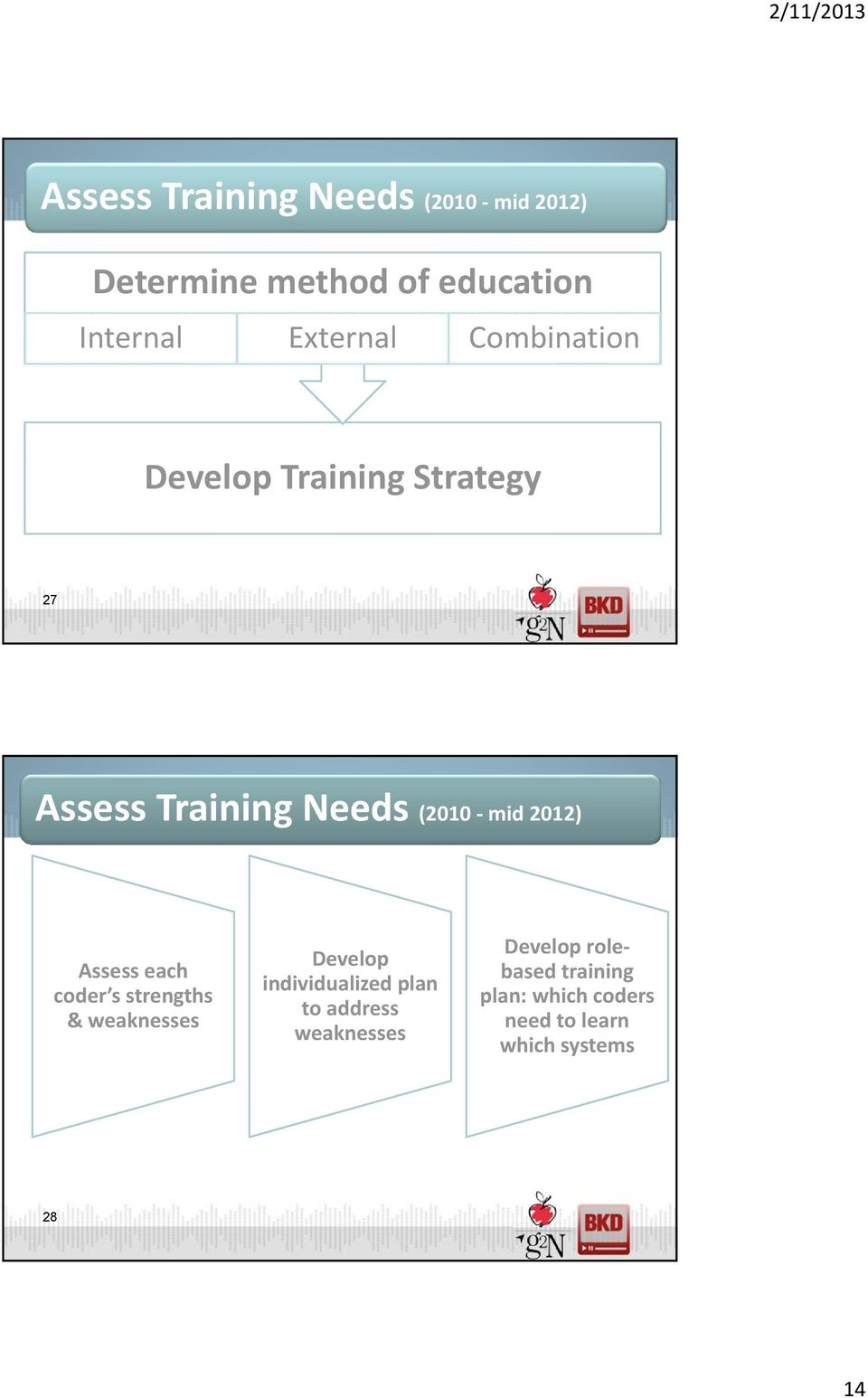 2012) Assess each coder s strengths & weaknesses Develop individualized plan to