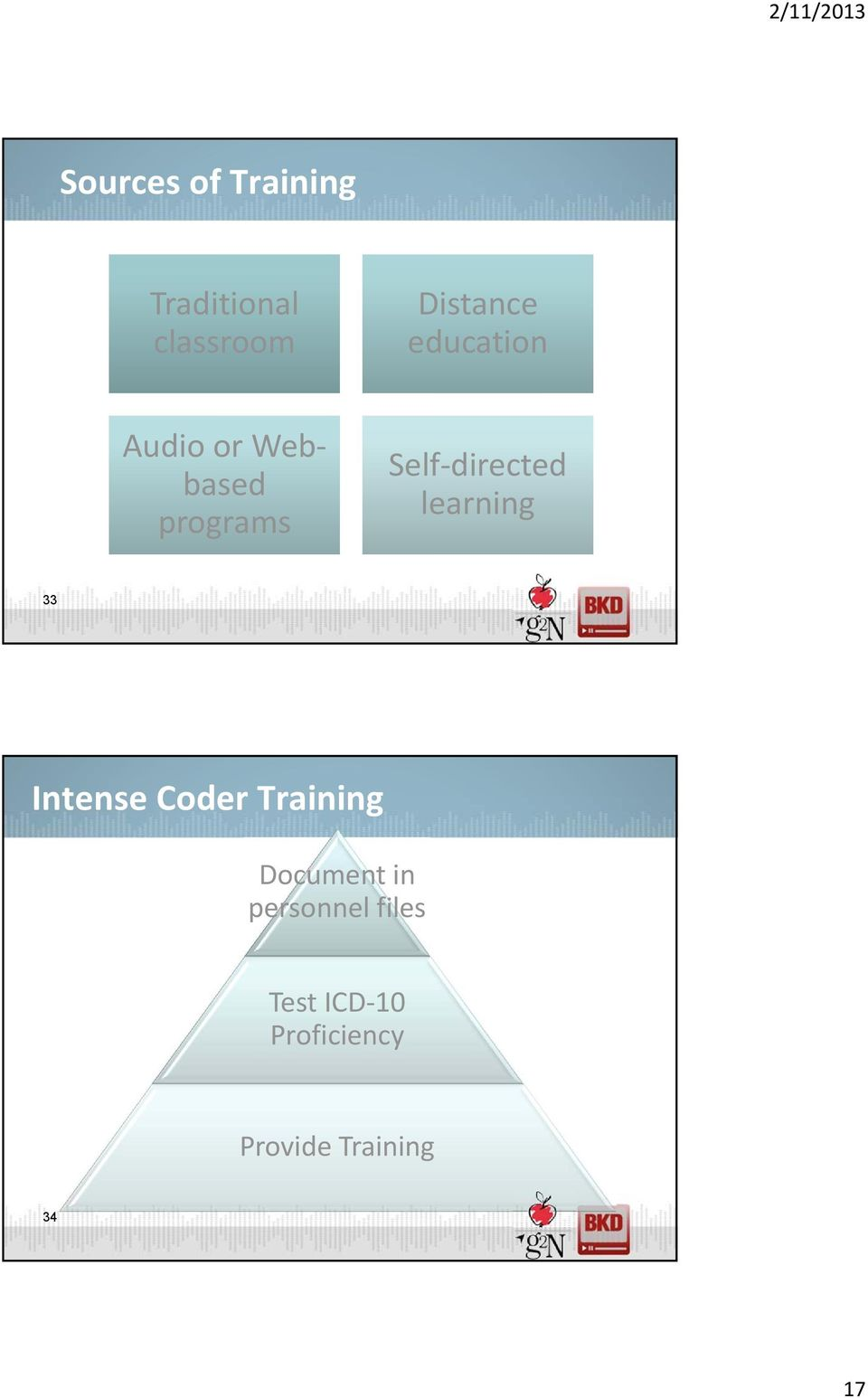 learning 33 Intense Coder Training Document in