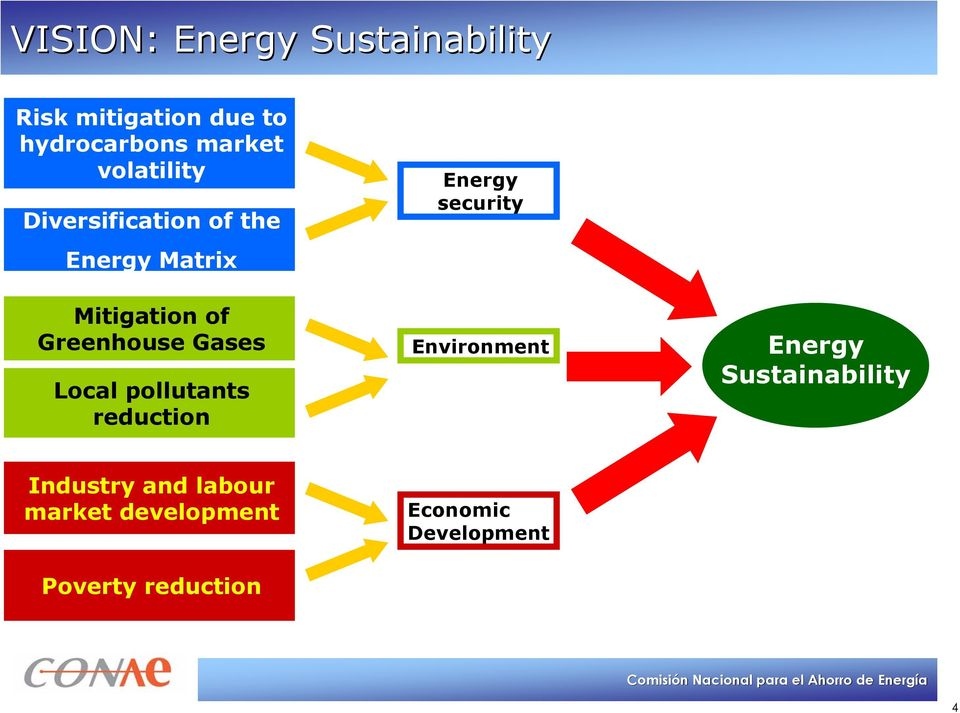 of Greenhouse Gases Local pollutants reduction Environment Energy