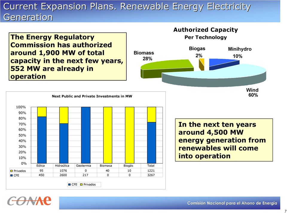 552 MW are already in operation Biomass 28% Authorized Capacity Per Technology Biogas 2% Minihydro 10% Next Public and Private Investments in MW
