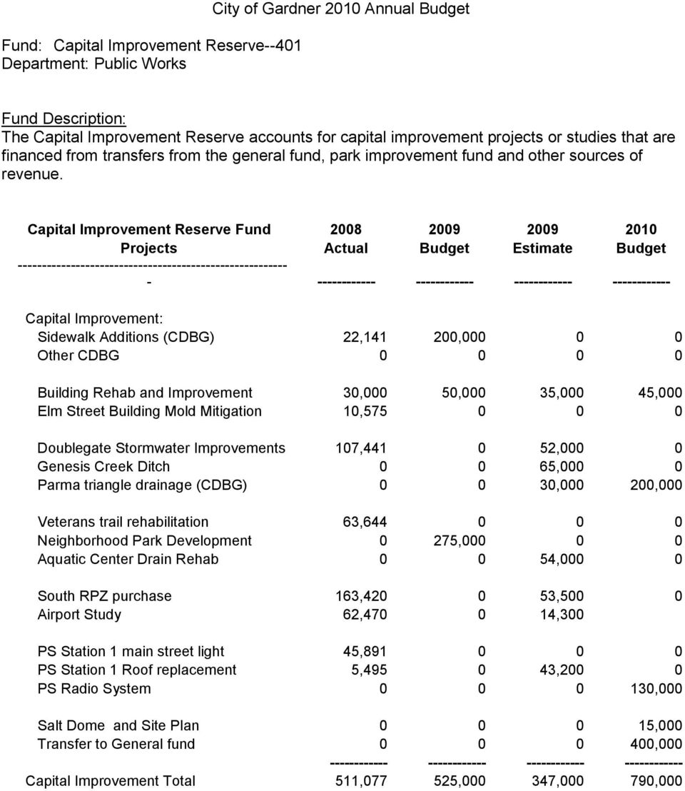 Capital Improvement Reserve Fund 2008 2009 2009 2010 Projects Actual Budget Estimate Budget -------------------------------------------------------- - Capital Improvement: Sidewalk Additions (CDBG)
