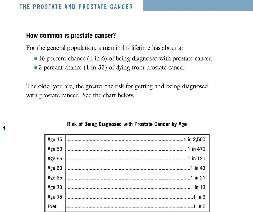 3 percent chance (1 in 33) of dying from prostate cancer.