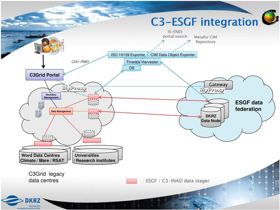 Management DKRZ Data Node ESGF data federation Word Data Centres Climate / Mare /