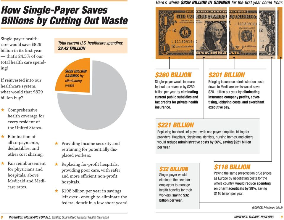 42 TRILLION $829 BILLION SAVINGS by eliminating waste Comprehensive health coverage for every resident of the United States. Elimination of all co-payments, deductibles, and other cost sharing.