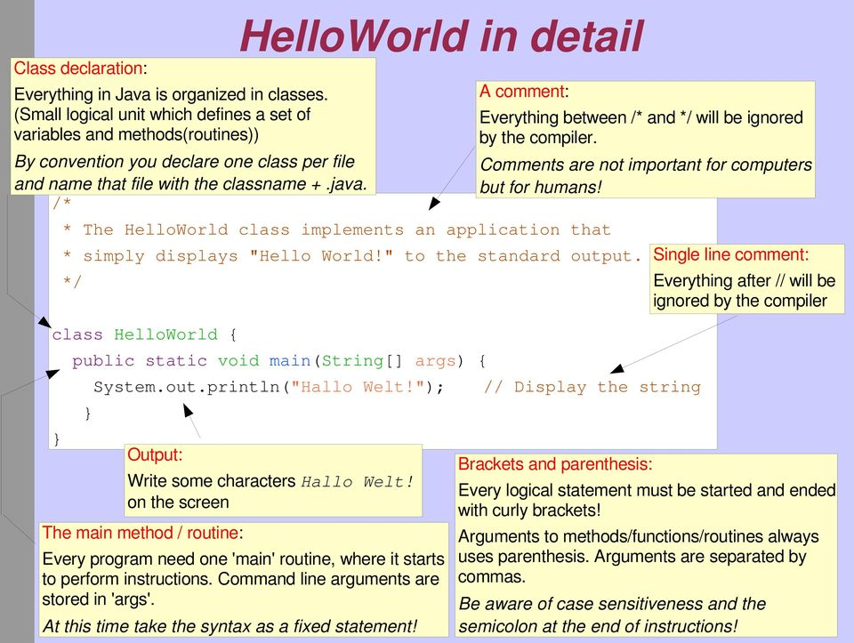 "/* HelloWorld in detail * The HelloWorld class implements an application that * simply displays ""Hello World!"" to the standard output."