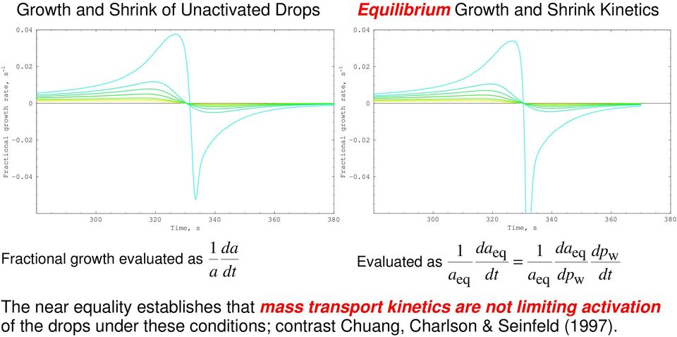 as 3 32 34 36 38 1 daeq 1 = a dt a The near equality establishes that mass transport kinetics are not limiting