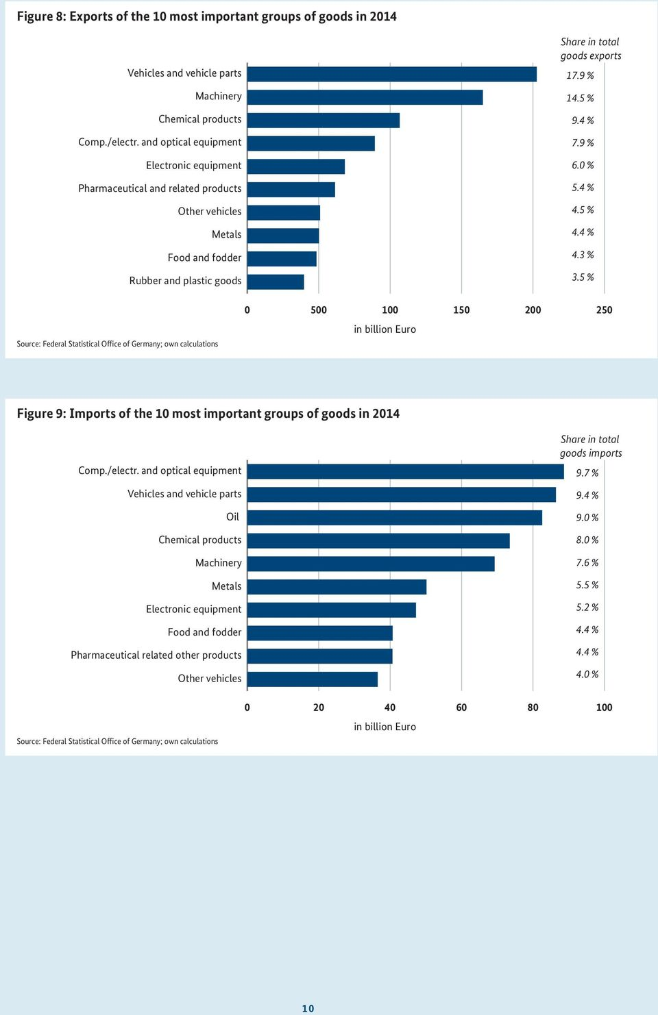 4 % 4.5 % 4.4 % 4.3 % 3.5 % Source: Federal Statistical Office of Germany; own calculations 0 500 100 150 200 250 in billion Figure 9: Imports of the 10 most important groups of goods in 2014 Comp.