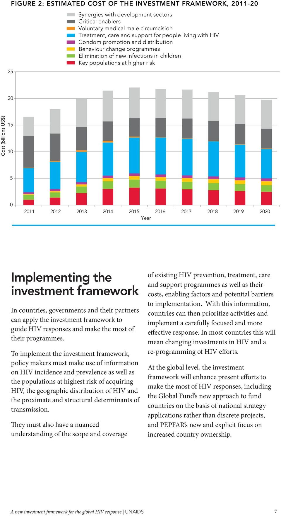 2015 2016 2017 2018 2019 2020 Year Implementing the investment framework In countries, governments and their partners can apply the investment framework to guide HIV responses and make the most of