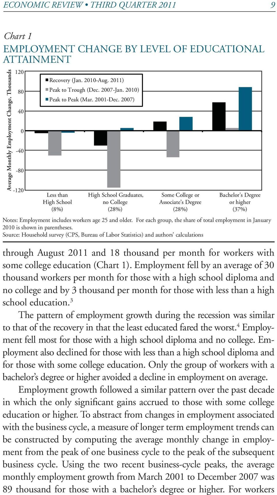 2007) Less than High School (8%) High School Graduates, no College (28%) Some College or Associate s Degree (28%) Bachelor's Degree or higher (37%) Notes: Employment includes workers age 25 and older.