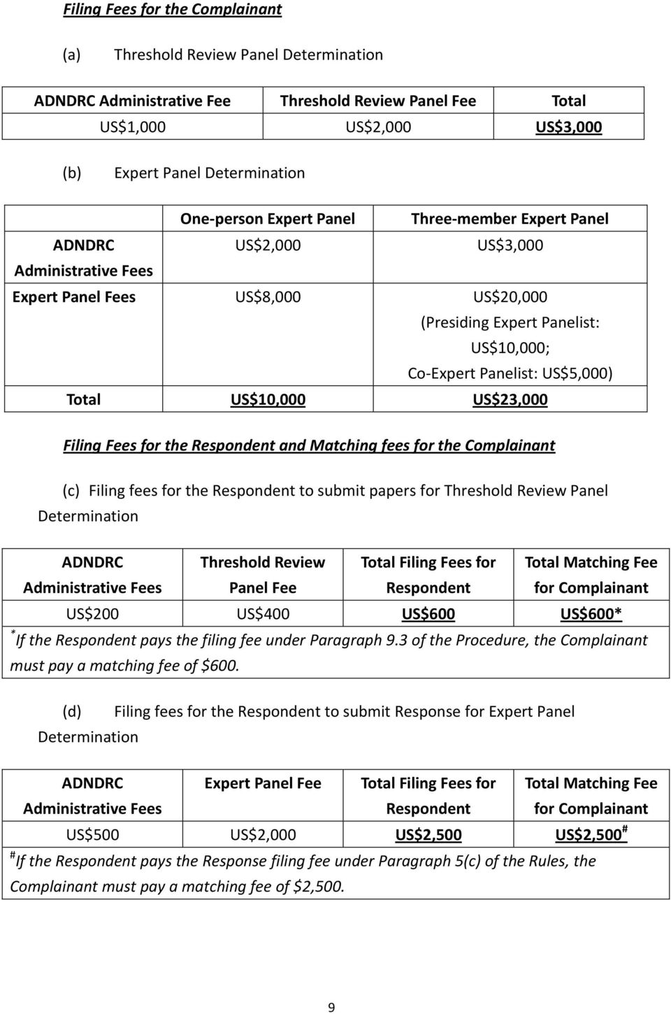 US$5,000) Total US$10,000 US$23,000 Filing Fees for the Respondent and Matching fees for the Complainant (c) Filing fees for the Respondent to submit papers for Threshold Review Panel Determination