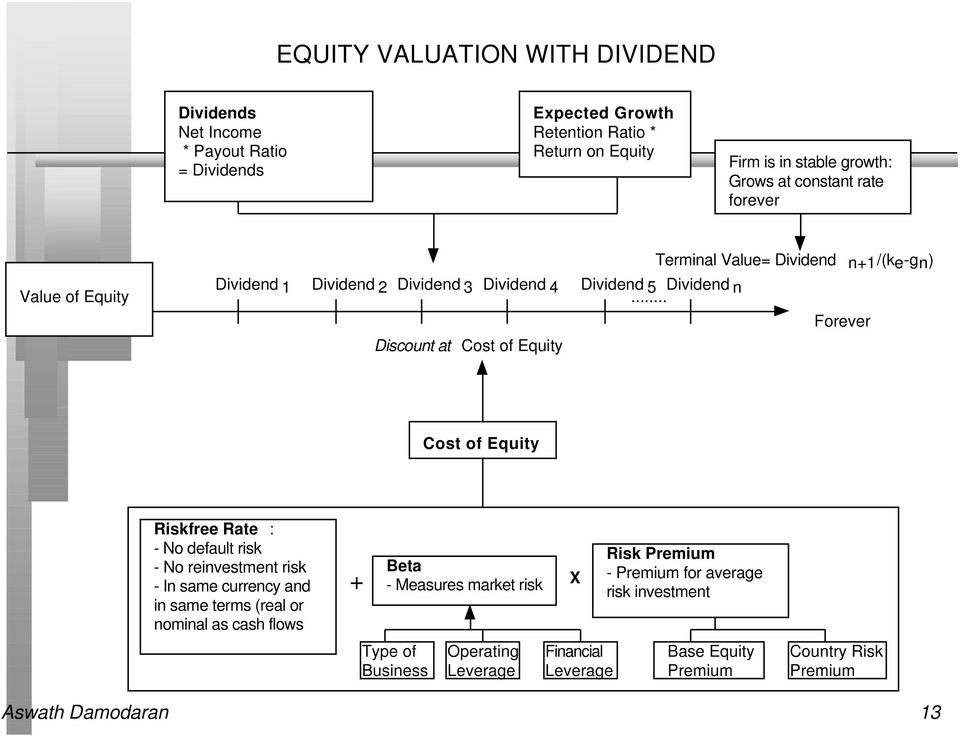 .. Forever Discount at Cost of Equity Cost of Equity Riskfree Rate : - No default risk - No reinvestment risk - In same currency and in same terms (real or nominal as