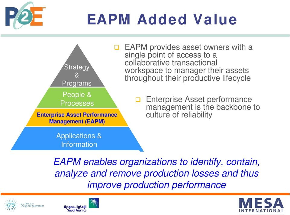 productive lifecycle Enterprise Asset performance management is the backbone to culture of reliability Applications &