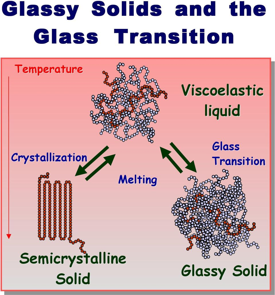liquid Crystallization Melting Glass