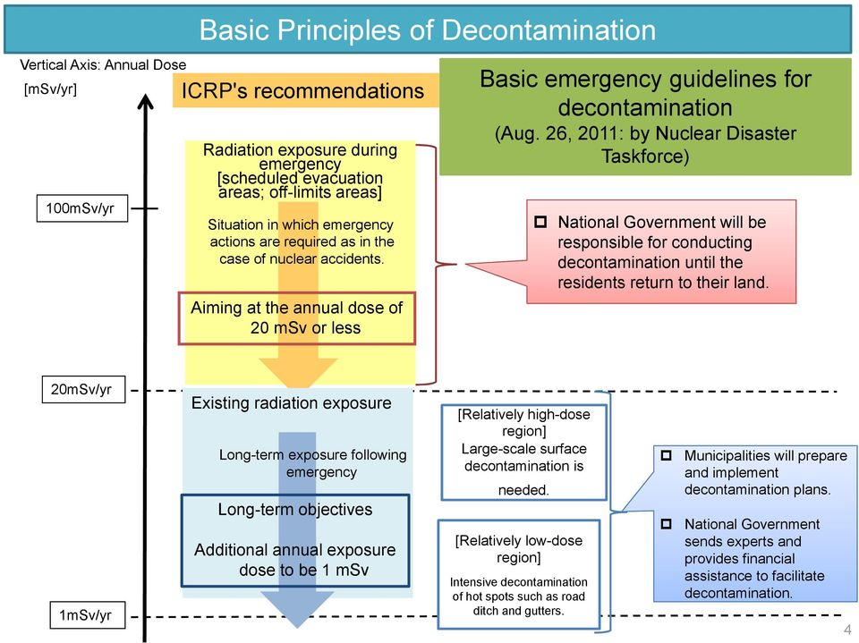 26, 2011: by Nuclear Disaster Taskforce) National Government will be responsible for conducting decontamination until the residents return to their land.