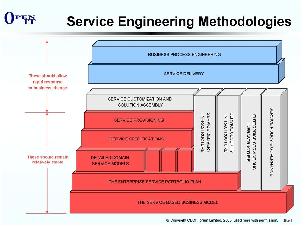 SERVICE DELIVERY INFRASTRUCTURE SERVICE SECURITY INFRASTRUCTURE ENTERPRISE SERVICE BUS INFRASTRUCTURE SERVICE POLICY & GOVERNANCE THE ENTERPRISE
