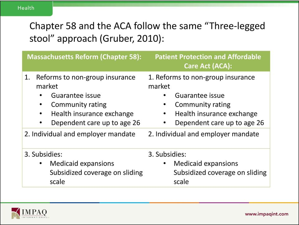 Reforms to non-group insurance market Guarantee issue Guarantee issue Community rating Community rating Health insurance exchange Health insurance exchange