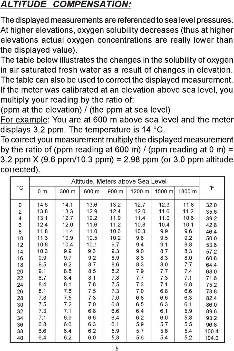 The table below illustrates the changes in the solubility of oxygen in air saturated fresh water as a result of changes in elevation. The table can also be used to correct the displayed measurement.