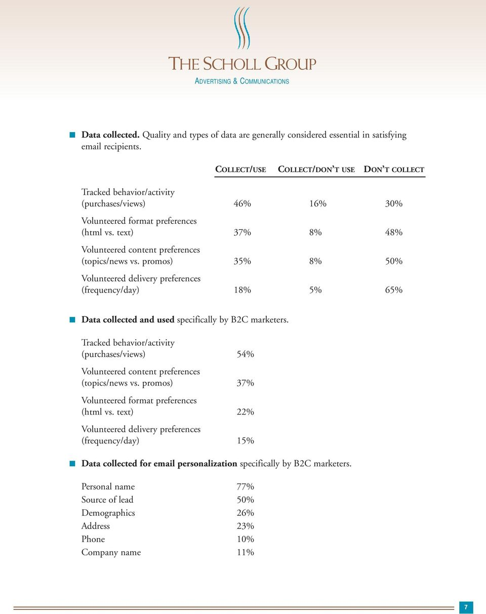 text) 37% 8% 48% Volunteered content preferences (topics/news vs. promos) 35% 8% 50% Volunteered delivery preferences (frequency/day) 18% 5% 65% Data collected and used specifically by B2C marketers.