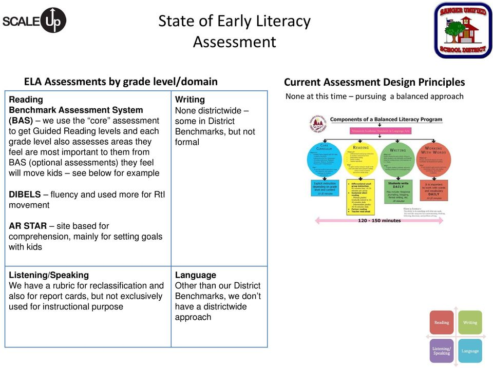 balanced approach DIBELS fluency and used more for RtI movement AR STAR site based for comprehension, mainly for setting goals with kids We have a rubric for