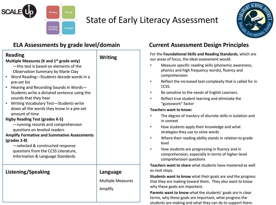 comprehension questions on leveled readers Amplify Formative and Summative s (grades 2 8) selected & constructed response questions from the CCSS Literature, Information & Standards Multiple Measures