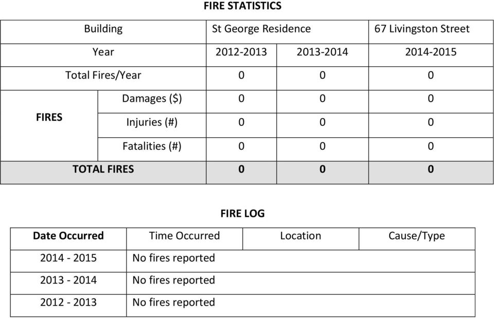 Fatalities (#) 0 0 0 TOTAL FIRES 0 0 0 FIRE LOG Date Occurred Time Occurred Location