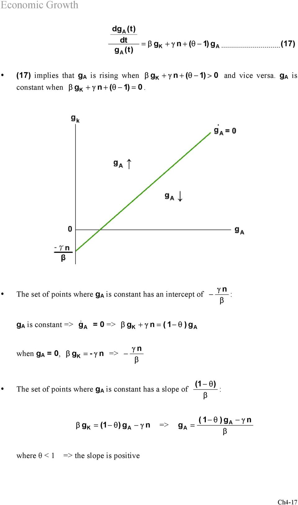 The set of points where g is constant has an intercept of n : g is constant => g& = 0 => g + n = ( 1 θ )