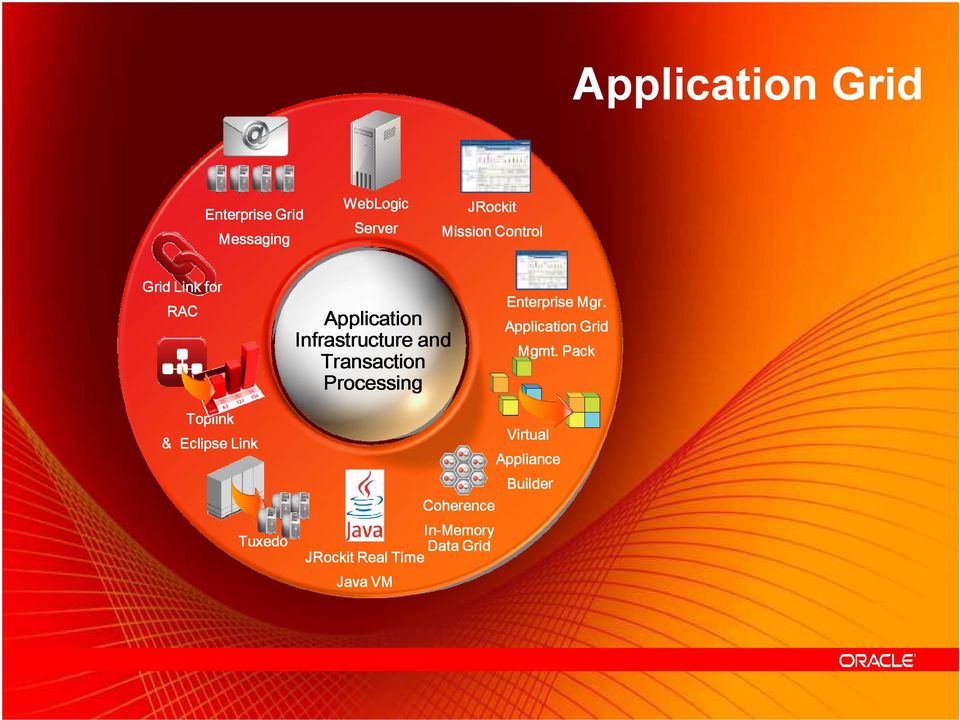 Processing Enterprise Mgr. Application Grid Mgmt.