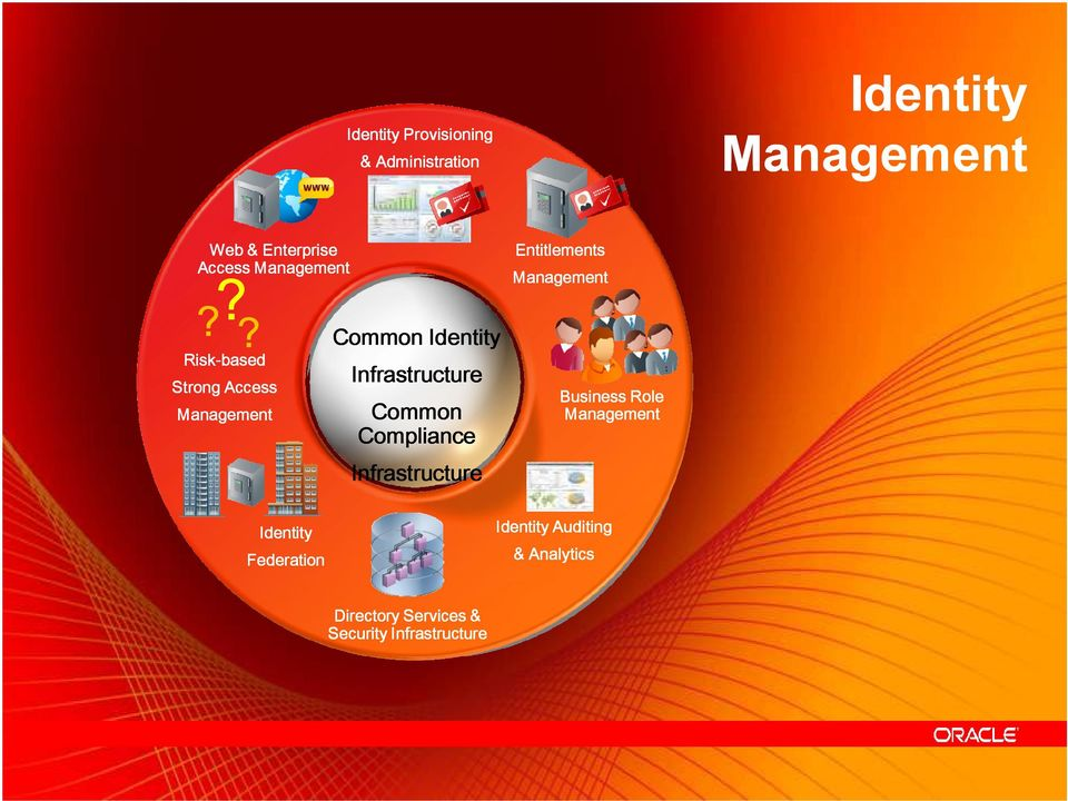?? Risk-based Strong Access Management Common Identity Infrastructure Common