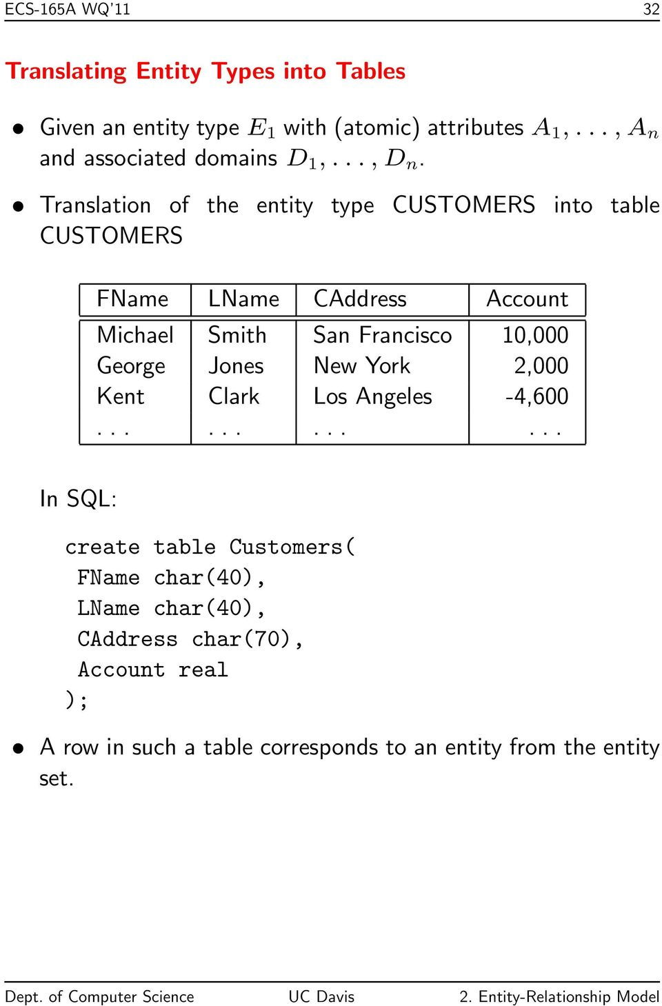 Translation of the entity type CUSTOMERS into table CUSTOMERS FName LName CAddress Account Michael Smith San Francisco 10,000