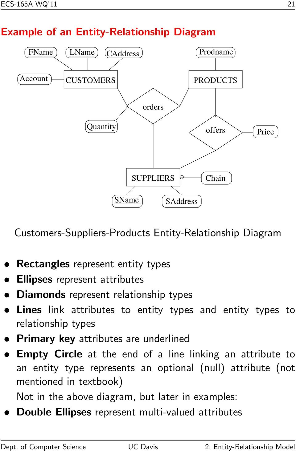 Lines link attributes to entity types and entity types to relationship types Primary key attributes are underlined Empty Circle at the end of a line linking an attribute to