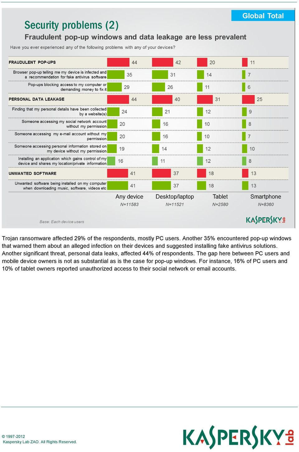 antivirus solutions. Another significant threat, personal data leaks, affected 44% of respondents.