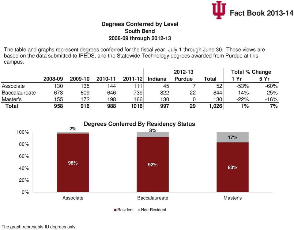 2012-13 Total % Change 2008-09 2009-10 2010-11 2011-12 Indiana Purdue Total 1 Yr 5 Yr Associate 130 135 144 111 45 7 52-53% -60% Baccalaureate 673 609 646 739 822 22 844 14% 25%