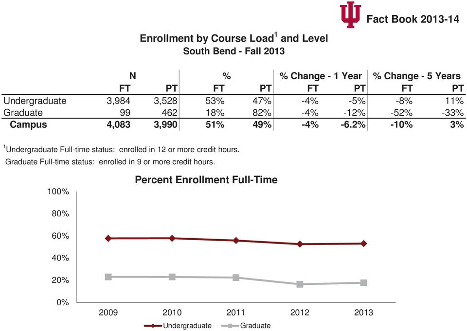 -4% -6.2% -10% 3% 1 Undergraduate Full-time status: enrolled in 12 or more credit hours.