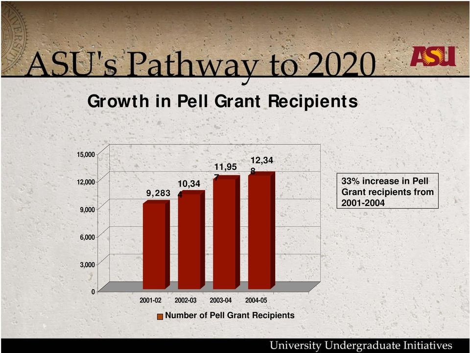 Grant recipients from 2001-2004 6,000 3,000 0