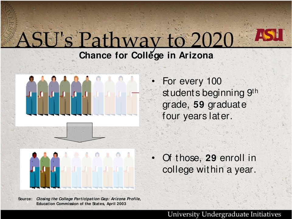 Of those, 29 enroll in college within a year.