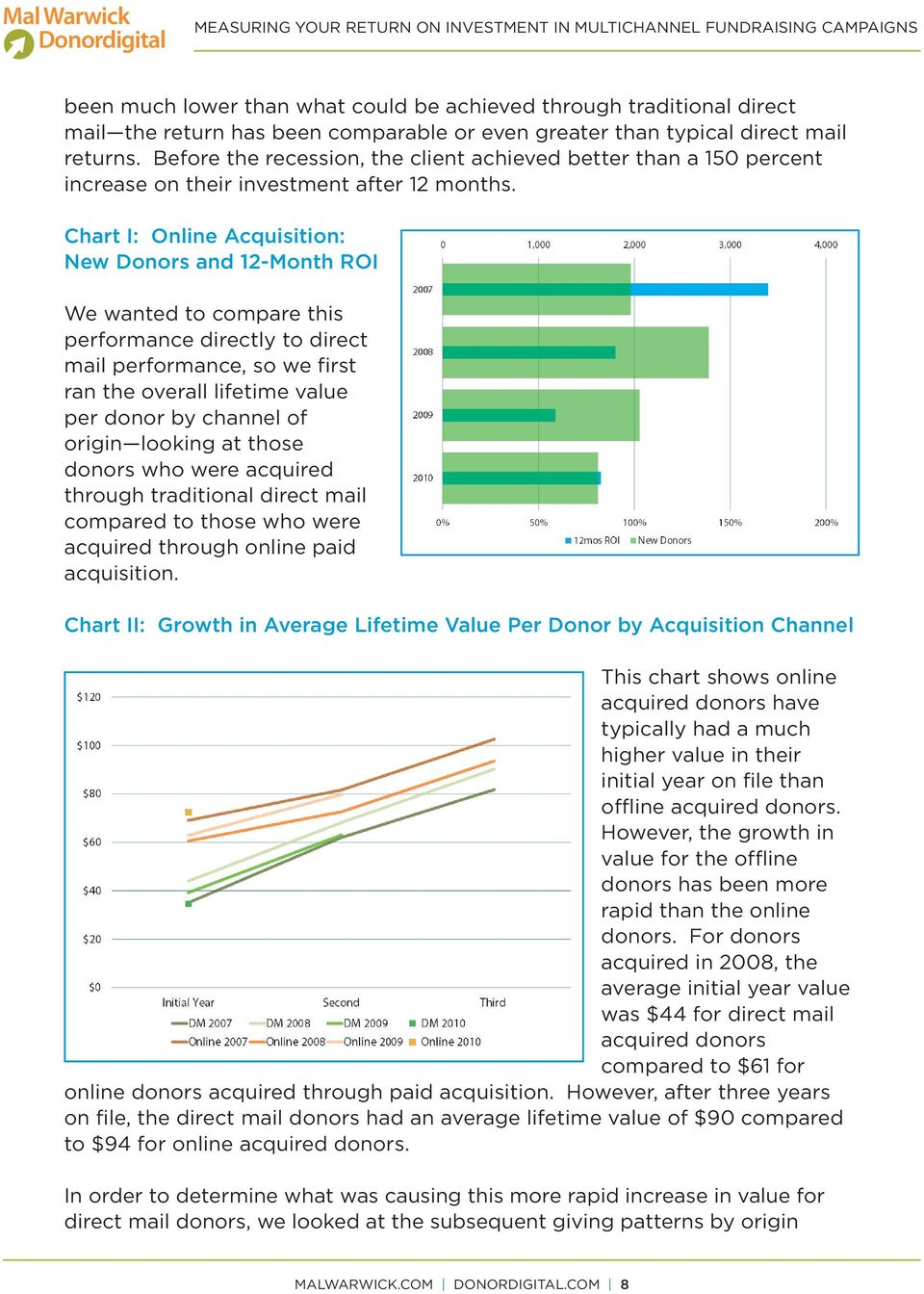 Chart I: Online Acquisition: New Donors and 12-Month ROI We wanted to compare this performance directly to direct mail performance, so we first ran the overall lifetime value per donor by channel of