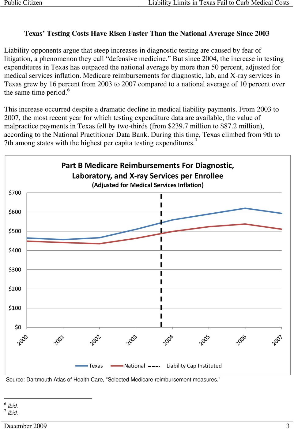 Medicare reimbursements for diagnostic, lab, and X-ray services in Texas grew by 16 percent from 2003 to 2007 compared to a national average of 10 percent over the same time period.