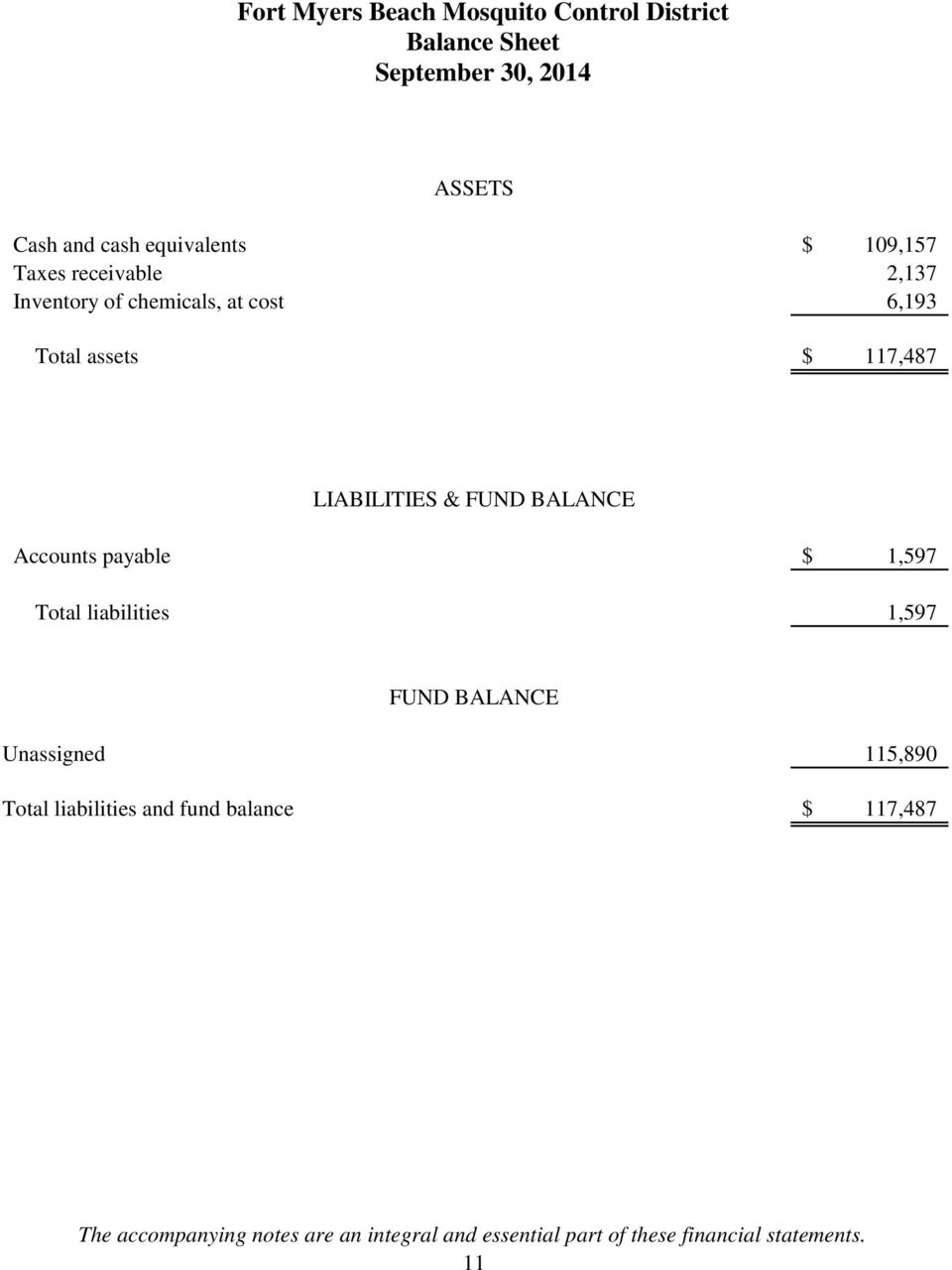 BALANCE Accounts payable $ 1,597 Total liabilities 1,597 FUND BALANCE Unassigned 115,890 Total liabilities and