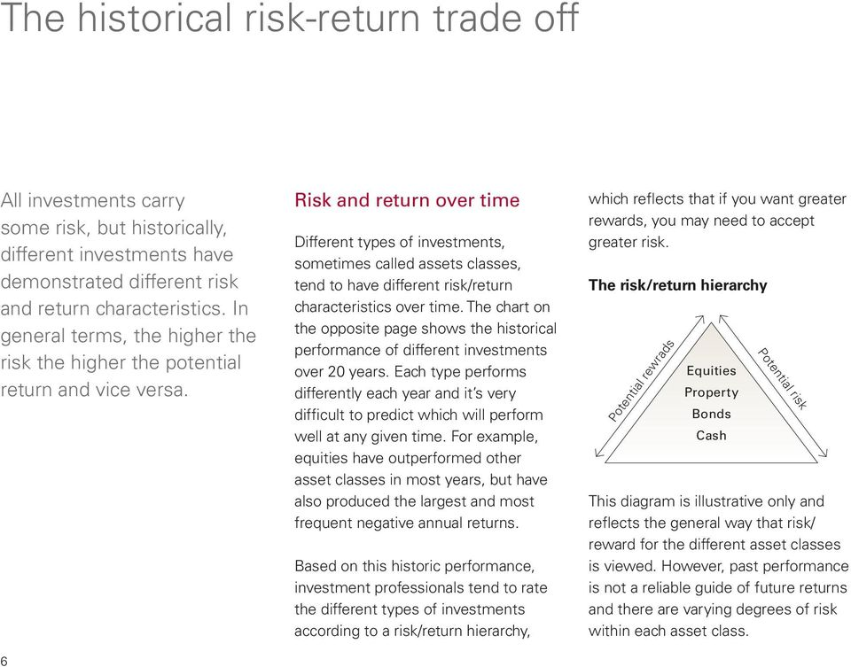 Risk and return over time Different types of investments, sometimes called assets classes, tend to have different risk/return characteristics over time.