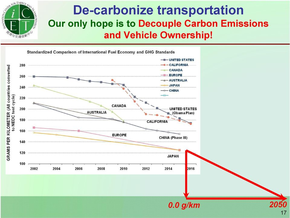 Carbon Emissions and Vehicle