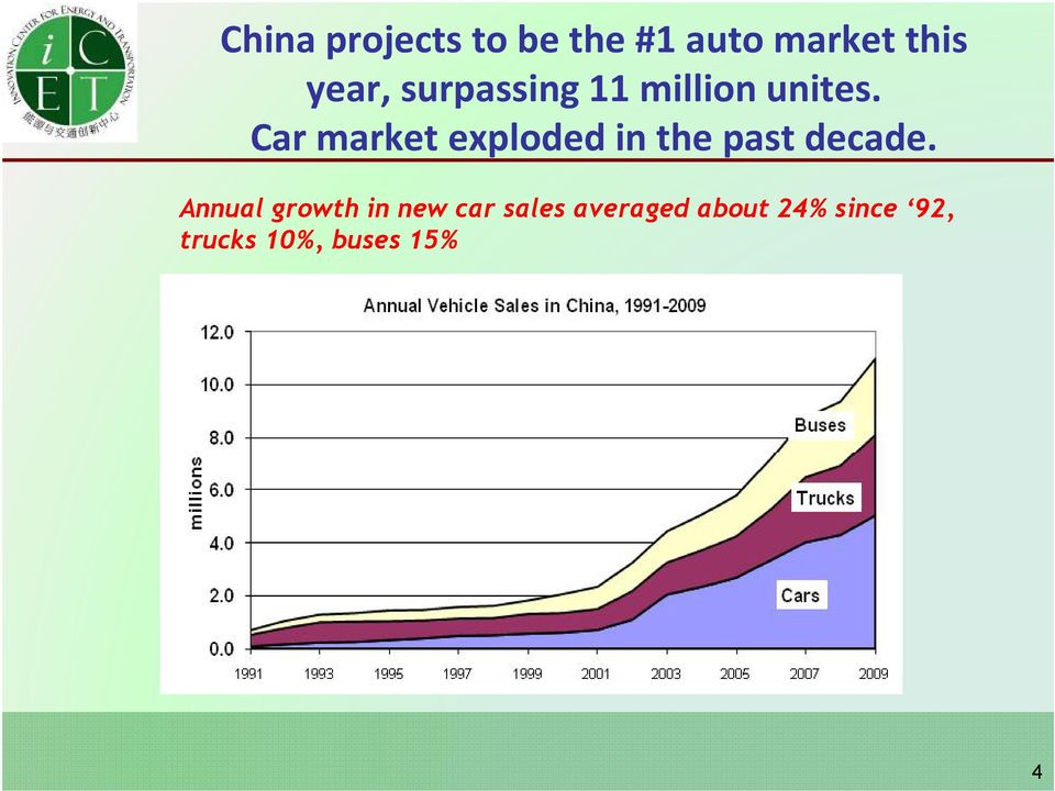 Car market exploded in the past decade.