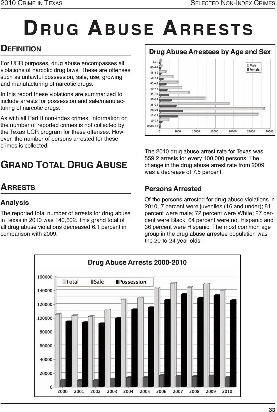 in this report these violations are summarized to include arrests for possession and sale/manufacturing of narcotic drugs.